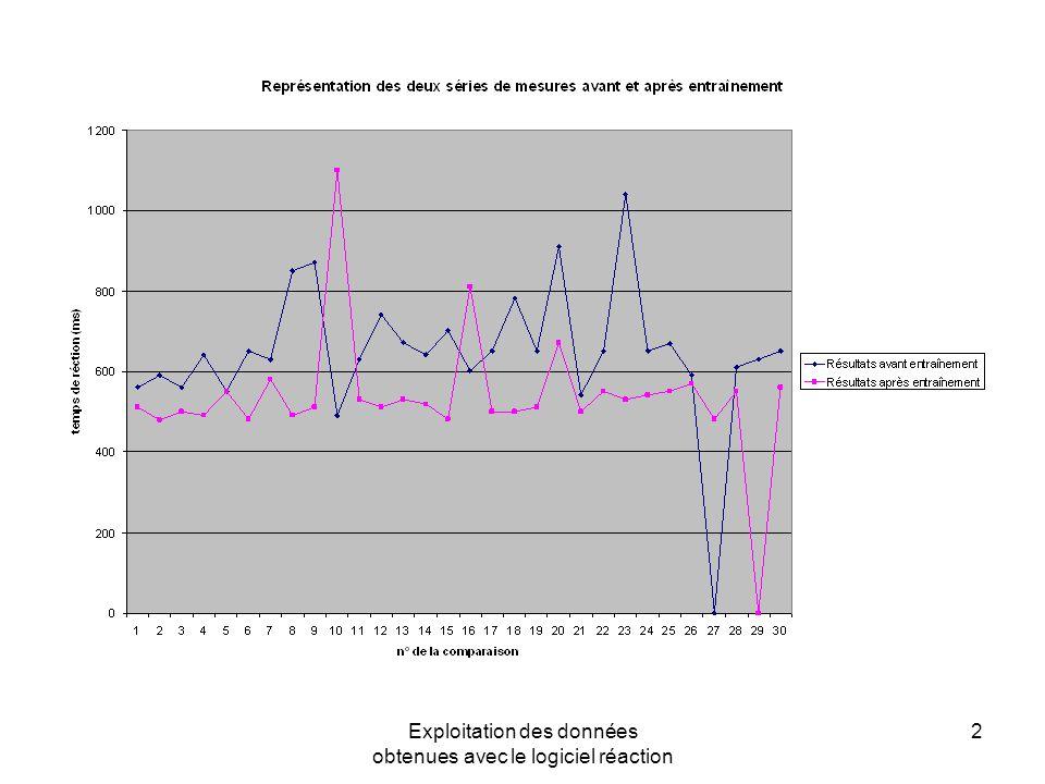 Exploitation des données obtenues avec le logiciel réaction 2