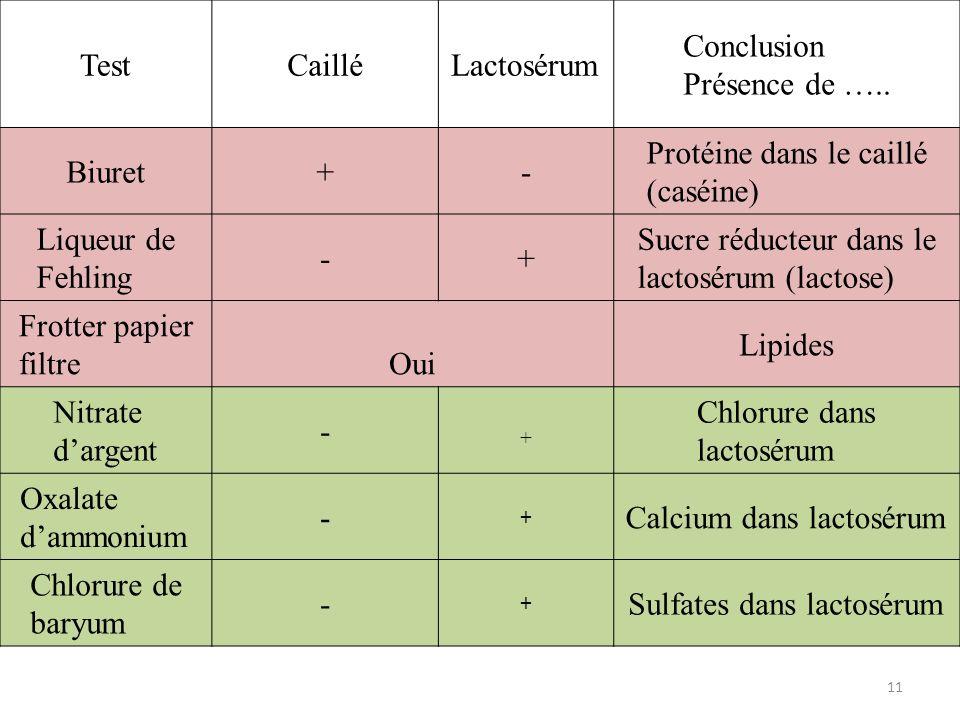 TestCailléLactosérum Conclusion Présence de ….. Biuret+- Protéine dans le caillé (caséine) Liqueur de Fehling -+ Sucre réducteur dans le lactosérum (l