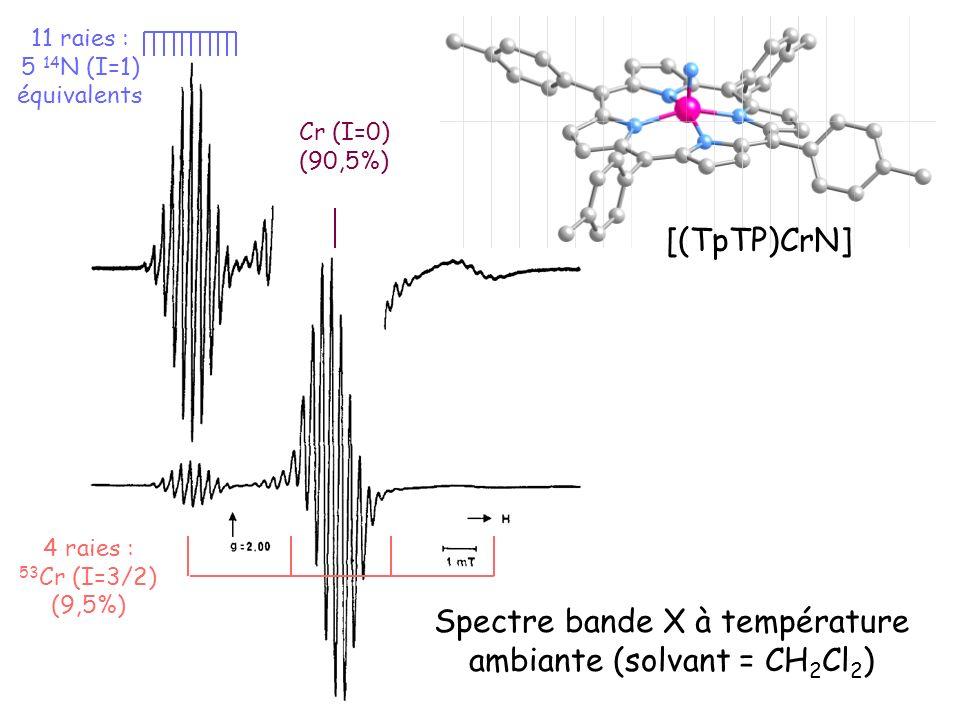 Spectre bande X à température ambiante (solvant = CH 2 Cl 2 ) [(TpTP)CrN] 11 raies : 5 14 N (I=1) équivalents 4 raies : 53 Cr (I=3/2) (9,5%) Cr (I=0)