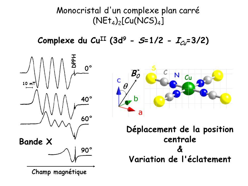 Complexe du Cu II (3d 9 - S=1/2 - I Cu =3/2) 0° 40° 60° 90° DPPH 10 mT Champ magnétique Déplacement de la position centrale & Variation de l'éclatemen