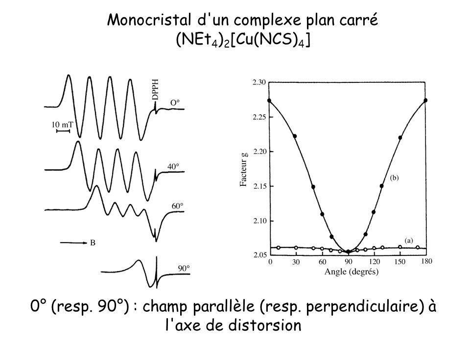 Monocristal d'un complexe plan carré (NEt 4 ) 2 [Cu(NCS) 4 ] 0° (resp. 90°) : champ parallèle (resp. perpendiculaire) à l'axe de distorsion