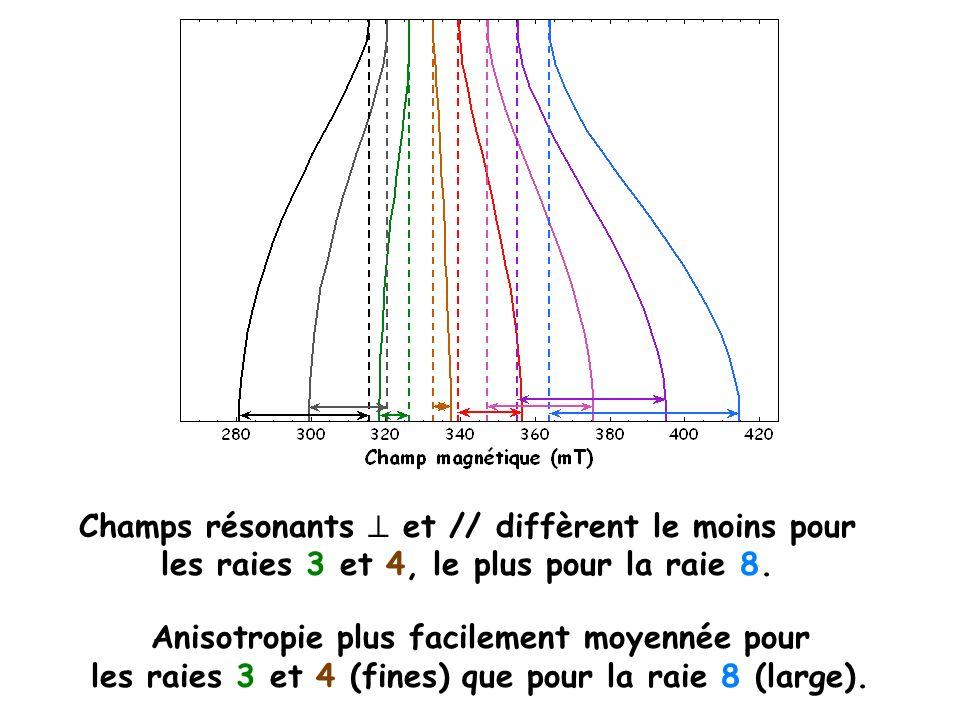 Champs résonants et // diffèrent le moins pour les raies 3 et 4, le plus pour la raie 8. Anisotropie plus facilement moyennée pour les raies 3 et 4 (f