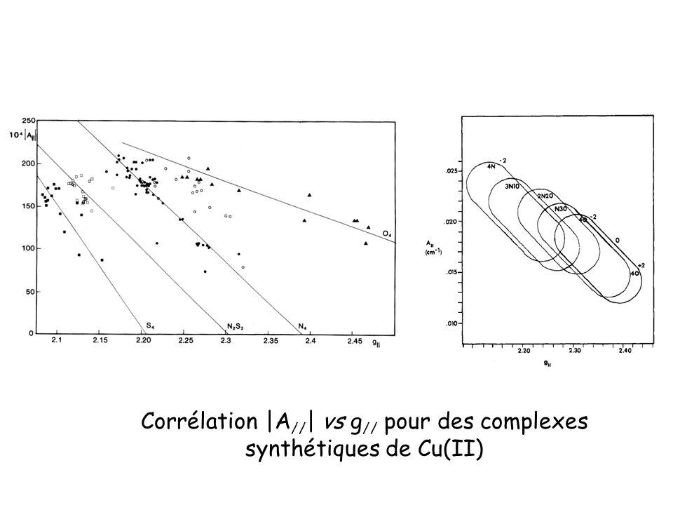 Corrélation |A // | vs g // pour des complexes synthétiques de Cu(II)