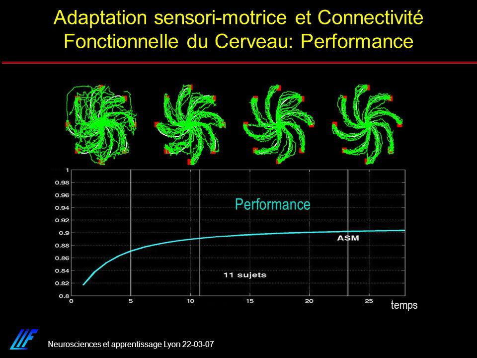 Neurosciences et apprentissage Lyon 22-03-07 temps Performance Adaptation sensori-motrice et Connectivité Fonctionnelle du Cerveau: Performance