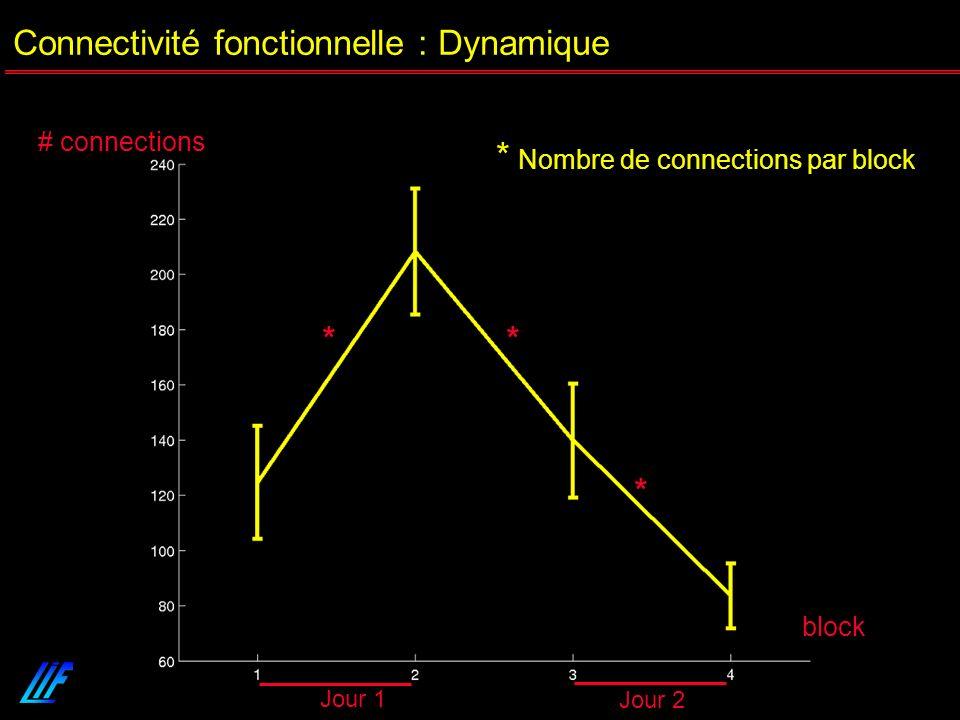 Neurosciences et apprentissage Lyon 22-03-07 block # connections * Nombre de connections par block * * * Jour 1 Jour 2 Connectivité fonctionnelle : Dy