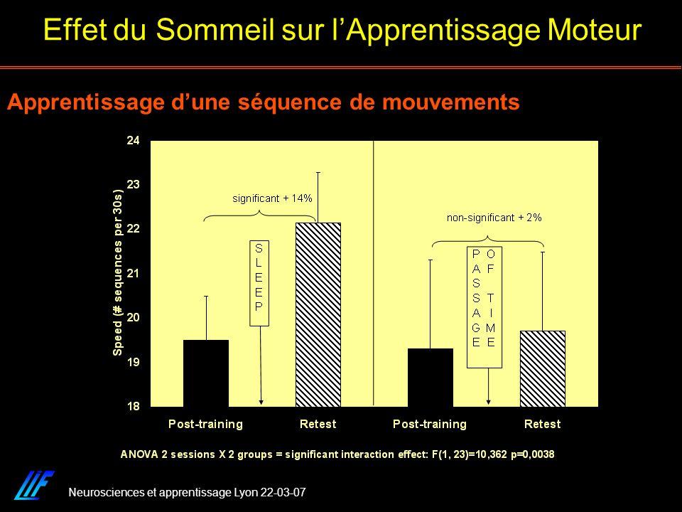 Neurosciences et apprentissage Lyon 22-03-07 Apprentissage dune séquence de mouvements Effet du Sommeil sur lApprentissage Moteur
