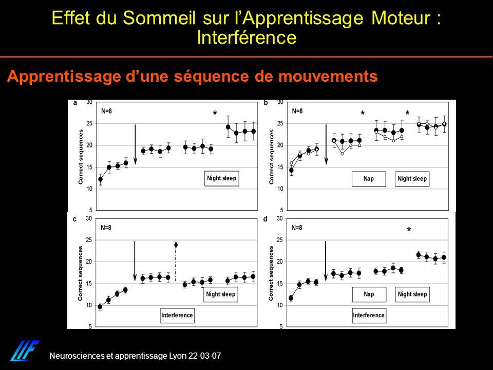 Neurosciences et apprentissage Lyon 22-03-07 Effet du Sommeil sur lApprentissage Moteur : Interférence Apprentissage dune séquence de mouvements