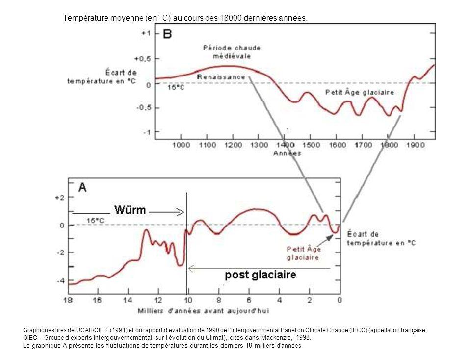 Température moyenne (en ° C) au cours des 18000 dernières années. Graphiques tirés de UCAR/OIES (1991) et du rapport dévaluation de 1990 de lIntergove