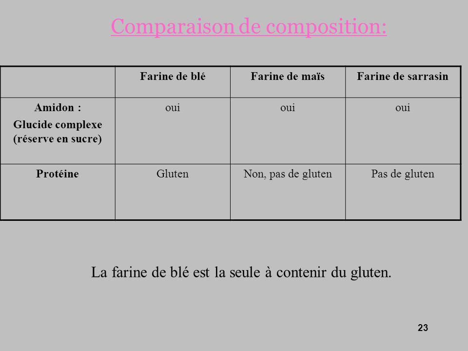 Comparaison de composition: Farine de bléFarine de maïsFarine de sarrasin Amidon : Glucide complexe (réserve en sucre) oui ProtéineGlutenNon, pas de g