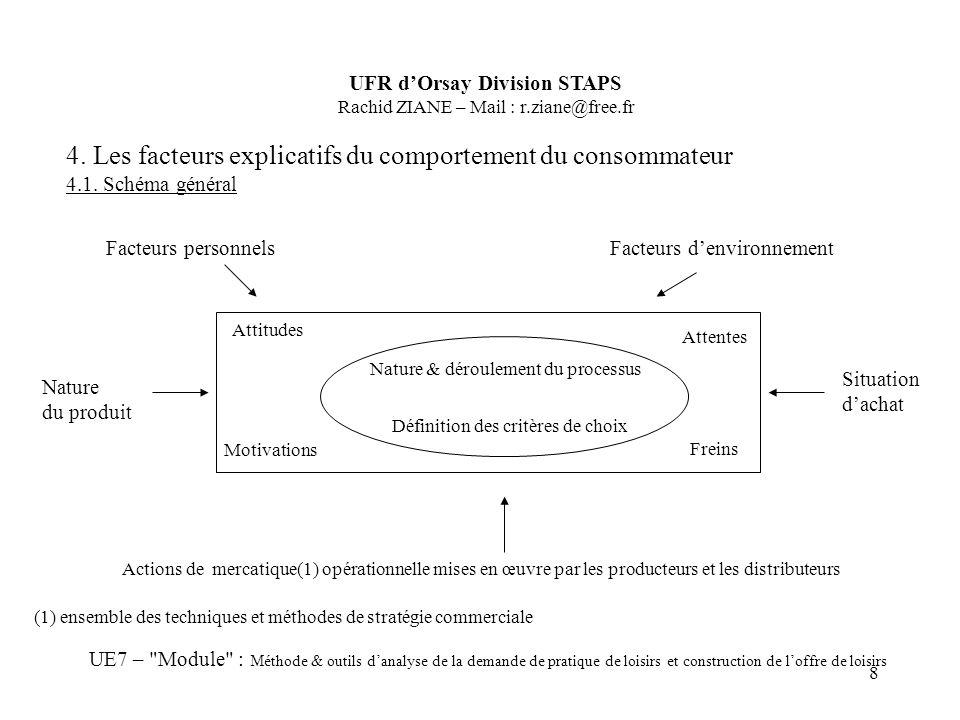 8 4. Les facteurs explicatifs du comportement du consommateur 4.1. Schéma général UFR dOrsay Division STAPS Rachid ZIANE – Mail : r.ziane@free.fr UE7