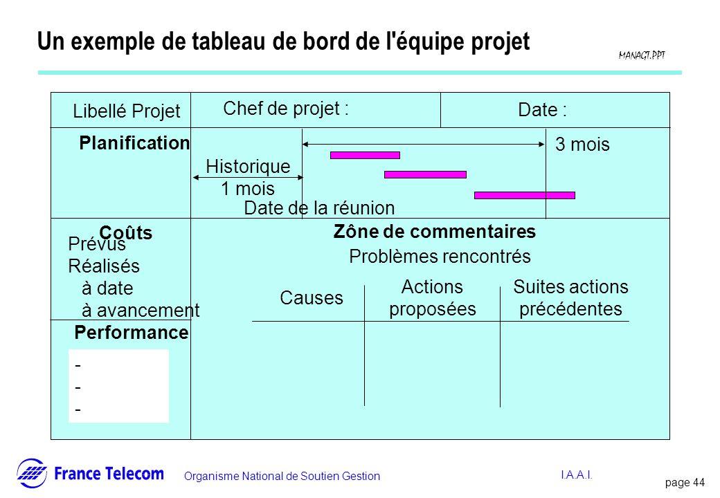 page 44 Information interne Organisme National de Soutien Gestion MANAGT.PPT I.A.A.I. Un exemple de tableau de bord de l'équipe projet Libellé Projet