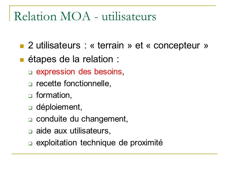 Relation MOA - utilisateurs 2 utilisateurs : « terrain » et « concepteur » étapes de la relation : expression des besoins, recette fonctionnelle, form