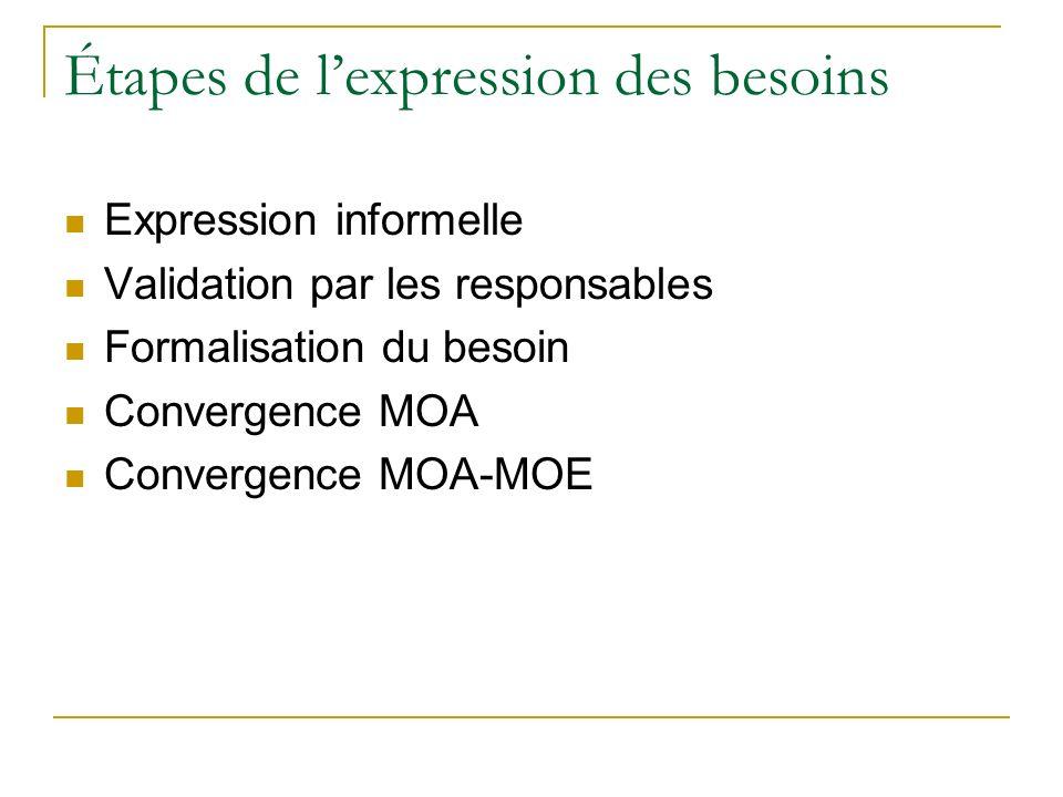 Étapes de lexpression des besoins Expression informelle Validation par les responsables Formalisation du besoin Convergence MOA Convergence MOA-MOE