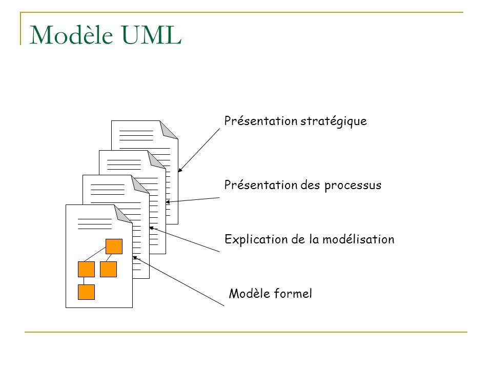 Modèle UML Présentation stratégique Présentation des processus Explication de la modélisation Modèle formel