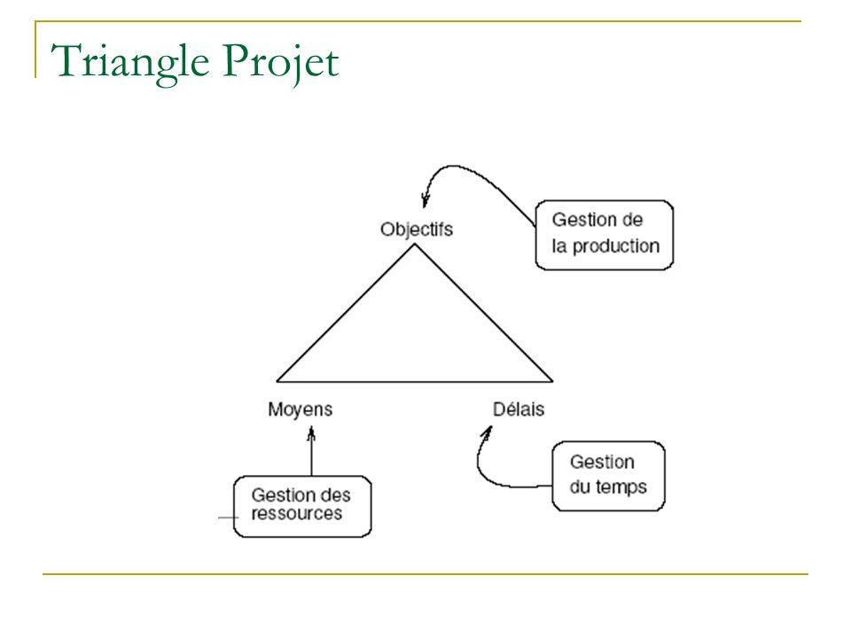Triangle Projet