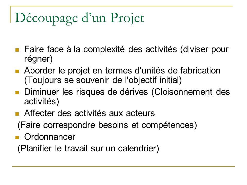 Découpage dun Projet Faire face à la complexité des activités (diviser pour régner) Aborder le projet en termes d'unités de fabrication (Toujours se s
