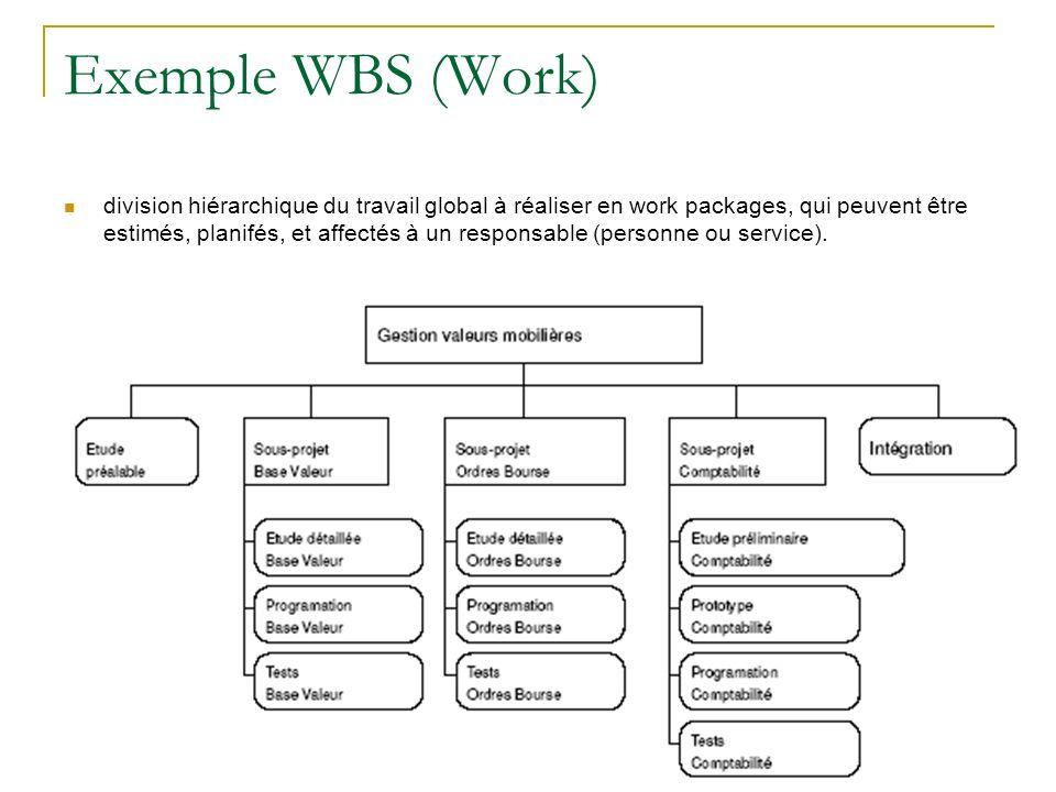 Exemple WBS (Work) division hiérarchique du travail global à réaliser en work packages, qui peuvent être estimés, planifés, et affectés à un responsab