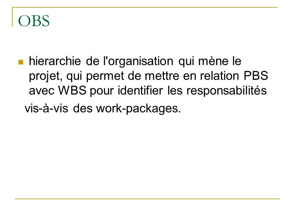 OBS hierarchie de l'organisation qui mène le projet, qui permet de mettre en relation PBS avec WBS pour identifier les responsabilités vis-à-vis des w