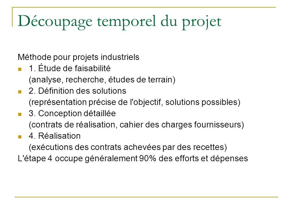 Découpage temporel du projet Méthode pour projets industriels 1. Étude de faisabilité (analyse, recherche, études de terrain) 2. Définition des soluti