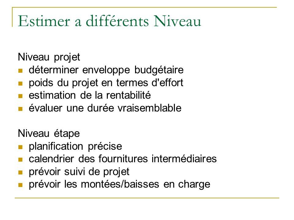 Estimer a différents Niveau Niveau projet déterminer enveloppe budgétaire poids du projet en termes d'effort estimation de la rentabilité évaluer une