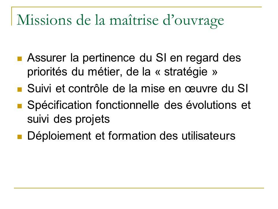 Missions de la maîtrise douvrage Assurer la pertinence du SI en regard des priorités du métier, de la « stratégie » Suivi et contrôle de la mise en œu