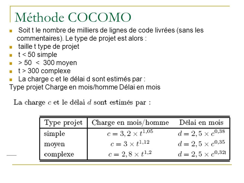 Méthode COCOMO Soit t le nombre de milliers de lignes de code livrées (sans les commentaires). Le type de projet est alors : taille t type de projet t