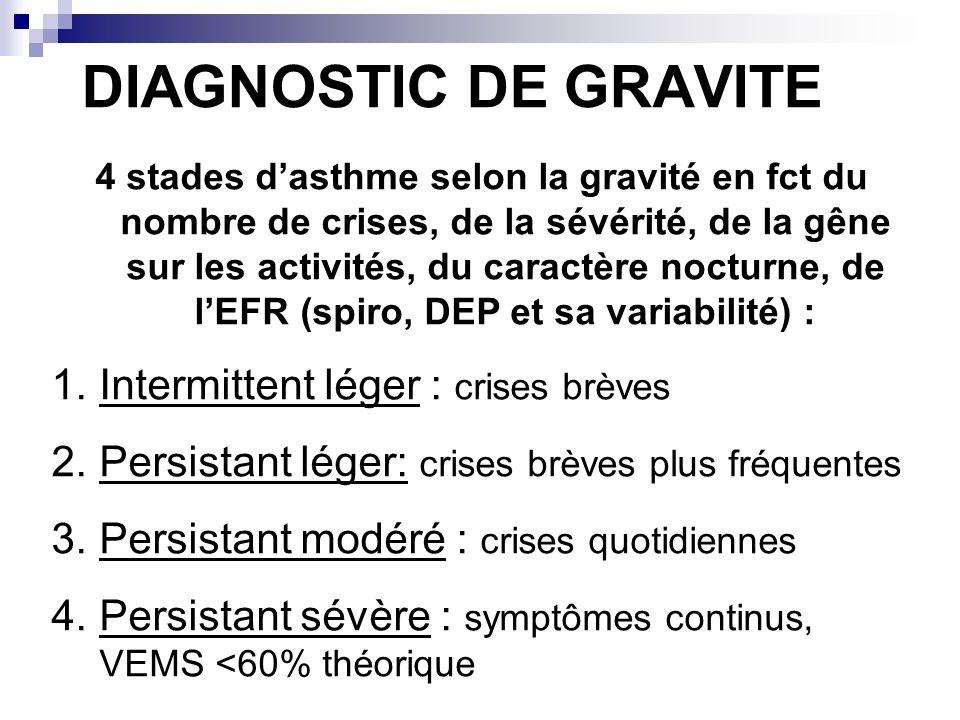 DIAGNOSTIC DE GRAVITE 4 stades dasthme selon la gravité en fct du nombre de crises, de la sévérité, de la gêne sur les activités, du caractère nocturn