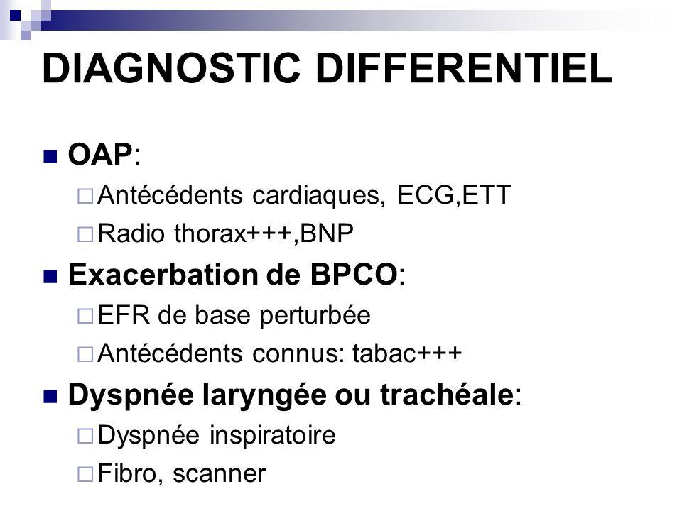 DIAGNOSTIC DIFFERENTIEL OAP: Antécédents cardiaques, ECG,ETT Radio thorax+++,BNP Exacerbation de BPCO: EFR de base perturbée Antécédents connus: tabac