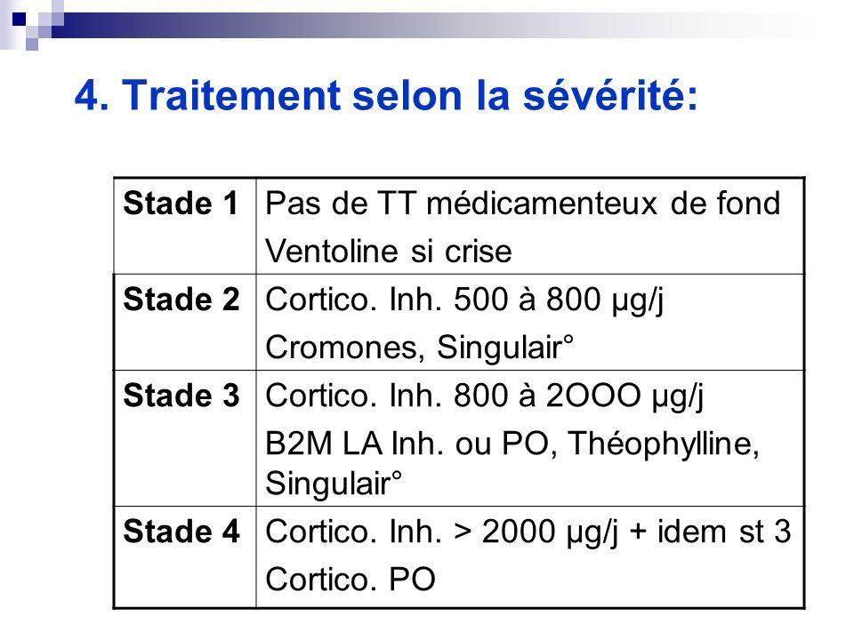 4. Traitement selon la sévérité: Stade 1Pas de TT médicamenteux de fond Ventoline si crise Stade 2Cortico. Inh. 500 à 800 µg/j Cromones, Singulair° St