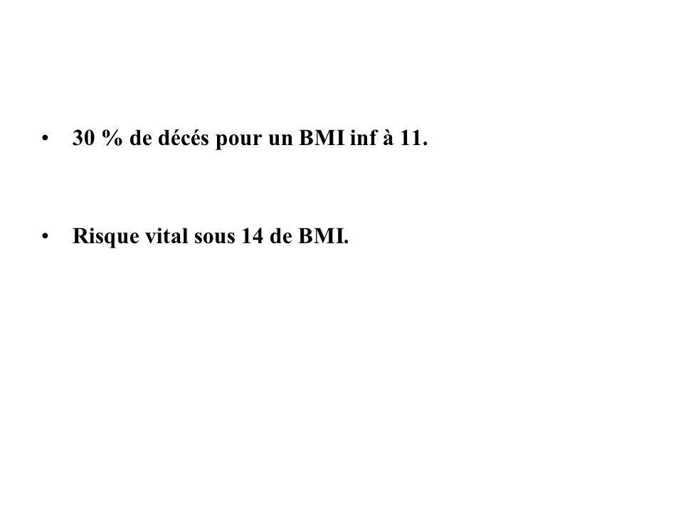 30 % de décés pour un BMI inf à 11. Risque vital sous 14 de BMI.