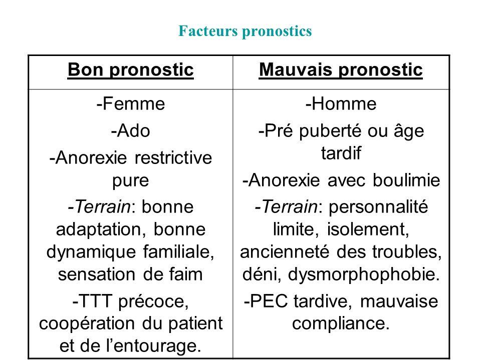 Facteurs pronostics Bon pronosticMauvais pronostic -Femme -Ado -Anorexie restrictive pure -Terrain: bonne adaptation, bonne dynamique familiale, sensa