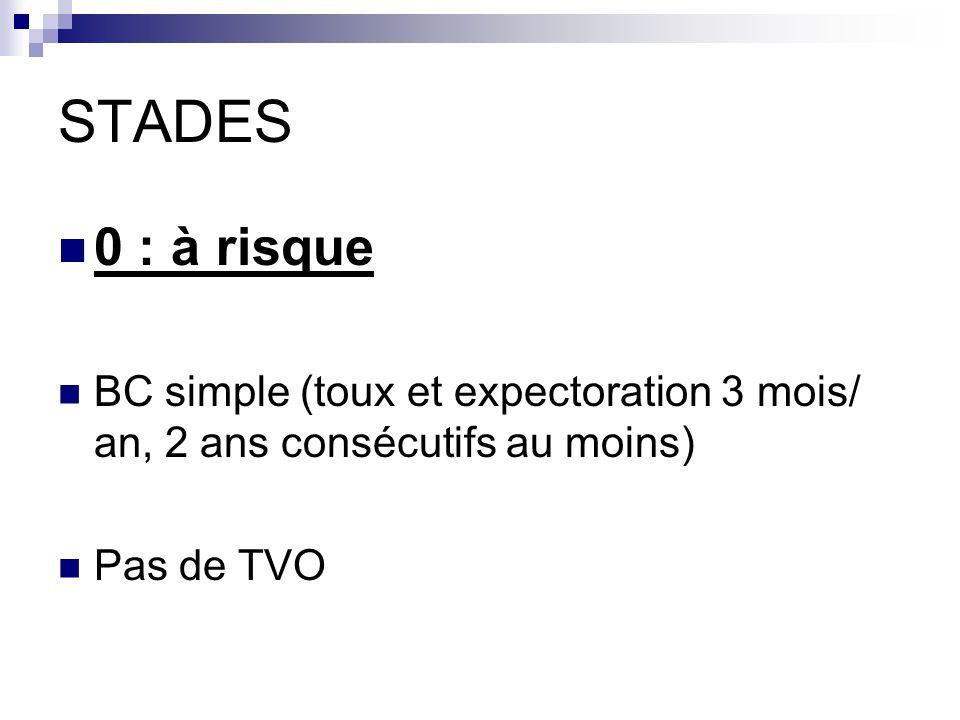 STADES 0 : à risque BC simple (toux et expectoration 3 mois/ an, 2 ans consécutifs au moins) Pas de TVO