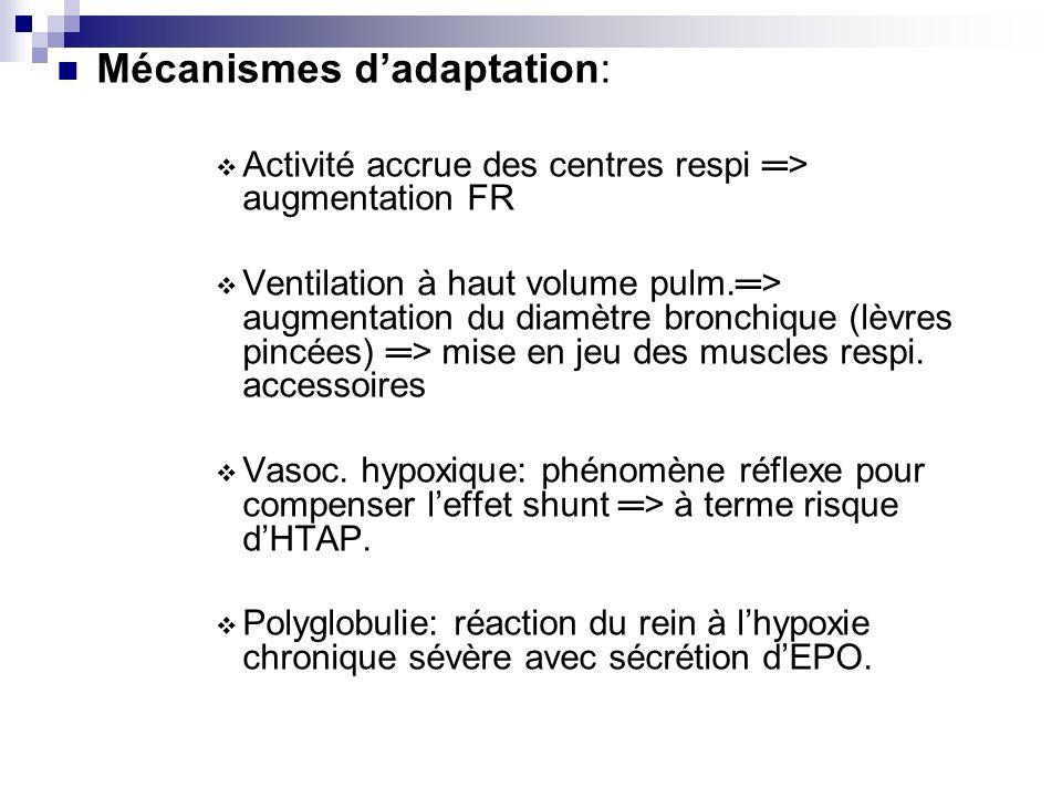 Mécanismes dadaptation: Activité accrue des centres respi > augmentation FR Ventilation à haut volume pulm.> augmentation du diamètre bronchique (lèvres pincées) > mise en jeu des muscles respi.