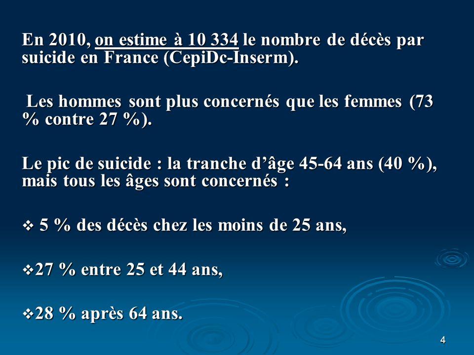 4 En 2010, on estime à 10 334 le nombre de décès par suicide en France (CepiDc-Inserm). Les hommes sont plus concernés que les femmes (73 % contre 27