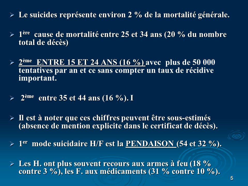 5 Le suicides représente environ 2 % de la mortalité générale. Le suicides représente environ 2 % de la mortalité générale. 1 ère cause de mortalité e