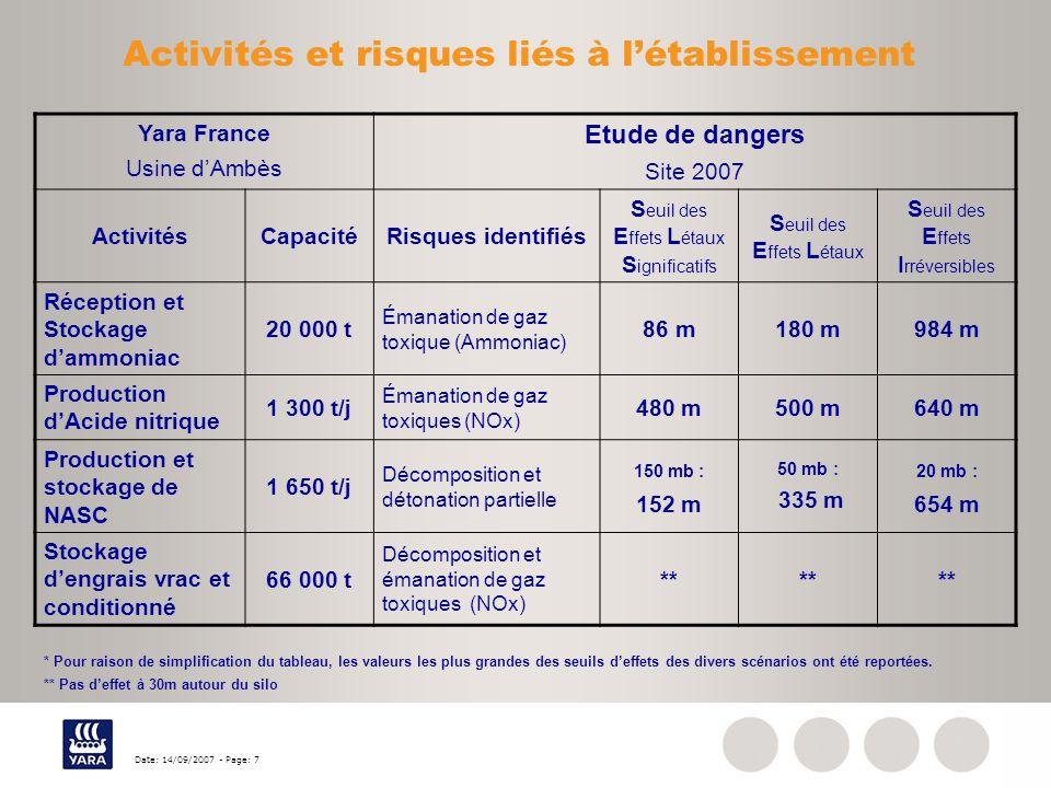 Date: 14/09/2007 - Page: 7 Activités et risques liés à létablissement Yara France Usine dAmbès Etude de dangers Site 2007 ActivitésCapacitéRisques ide