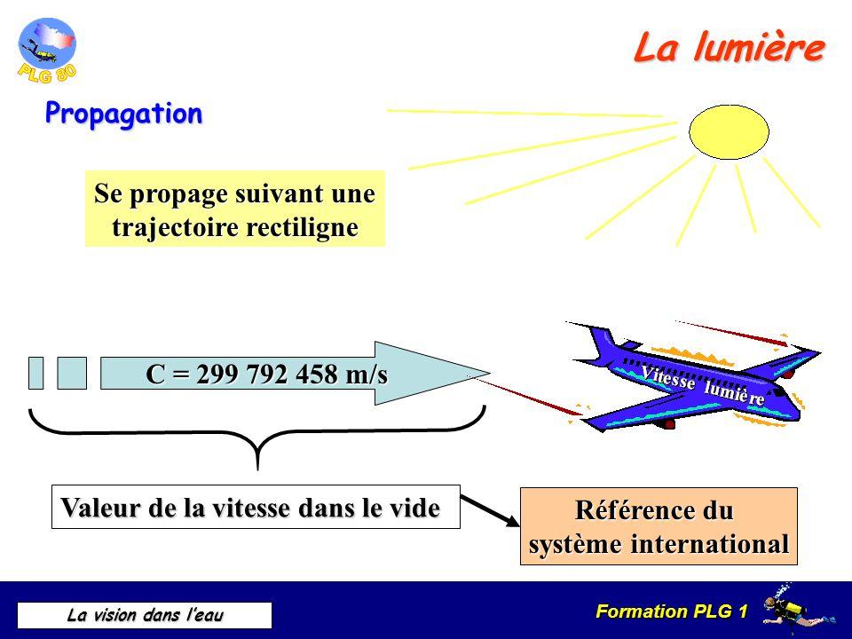 Formation PLG 1 La vision dans leau Se propage suivant une trajectoire rectiligne C = 299 792 458 m/s Valeur de la vitesse dans le vide Référence du s