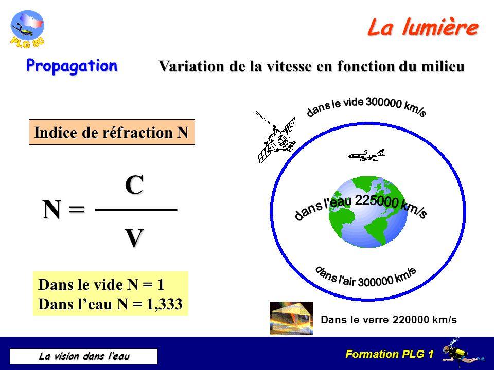 Formation PLG 1 La vision dans leau Variation de la vitesse en fonction du milieu Variation de la vitesse en fonction du milieu Indice de réfraction N