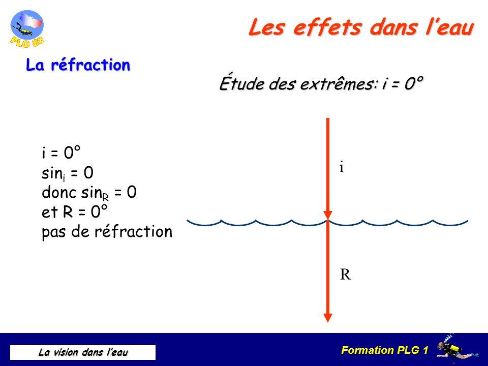 Formation PLG 1 La vision dans leau i = 0° sin i = 0 donc sin R = 0 et R = 0° pas de réfraction i R Étude des extrêmes: i = 0° La réfraction Les effet
