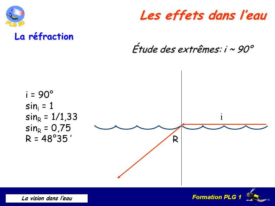 Formation PLG 1 La vision dans leau i = 90° sin i = 1 sin R = 1/1,33 sin R = 0,75 R = 48°35 R i Étude des extrêmes: i ~ 90° La réfraction Les effets d