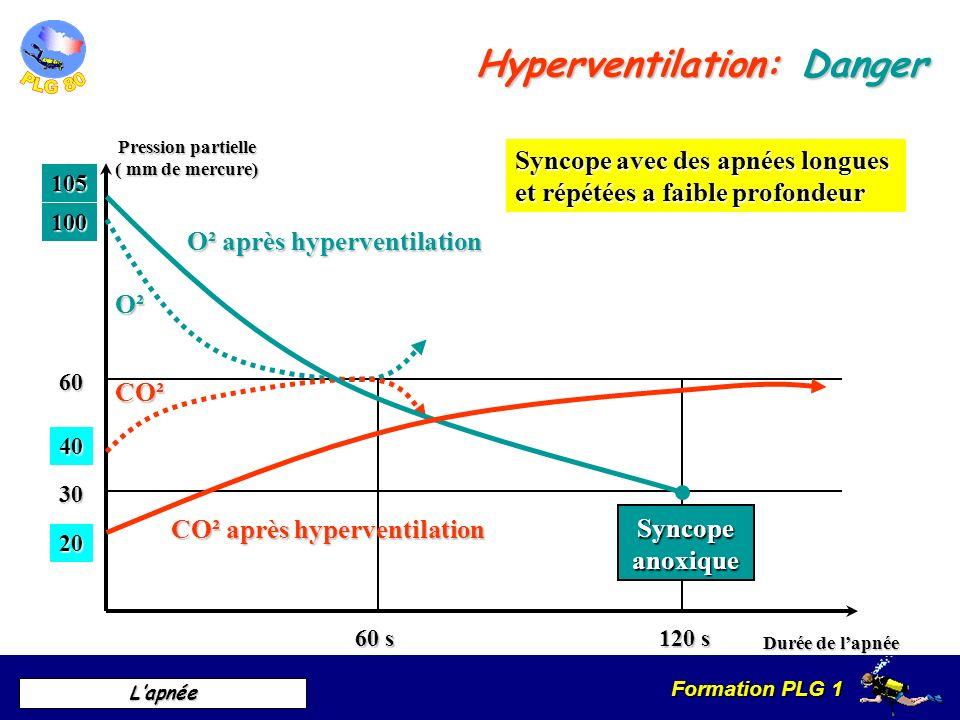 Formation PLG 1 Lapnée Hyperventilation: Danger Durée de lapnée Pression partielle ( mm de mercure) 60 s 120 s 30 60 Syncope avec des apnées longues e