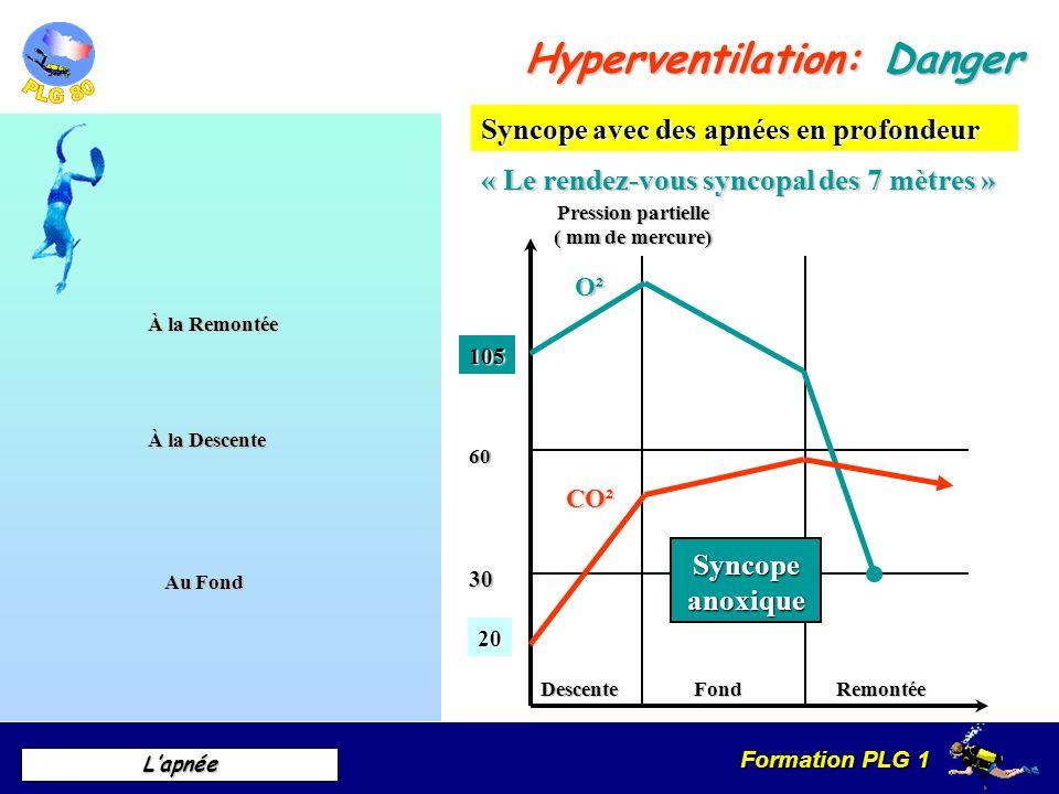 Formation PLG 1 Lapnée Hyperventilation: Danger Remontée Pression partielle ( mm de mercure) DescenteFond 30 60 Syncope avec des apnées en profondeur