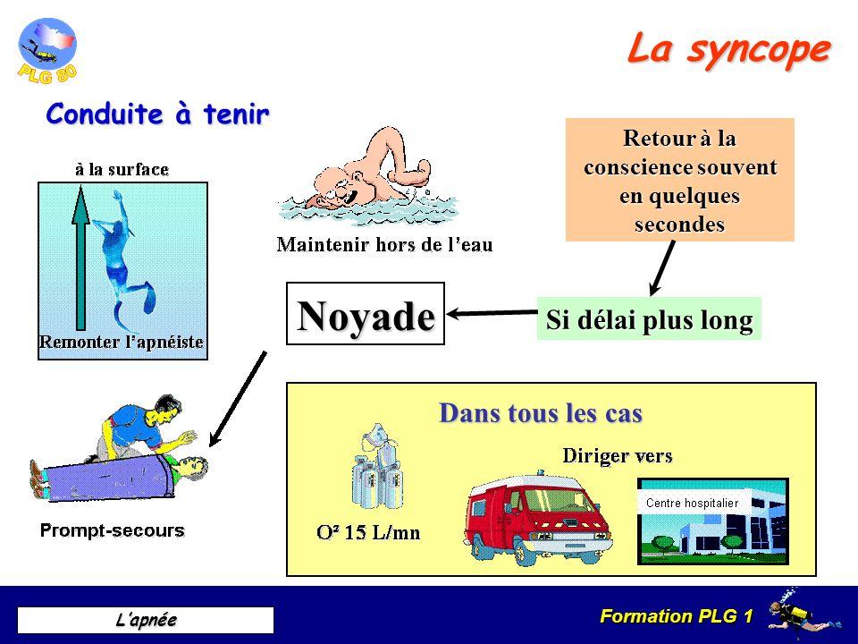 Formation PLG 1 Lapnée La syncope Conduite à tenir Dans tous les cas Retour à la conscience souvent en quelques secondes Si délai plus long Noyade