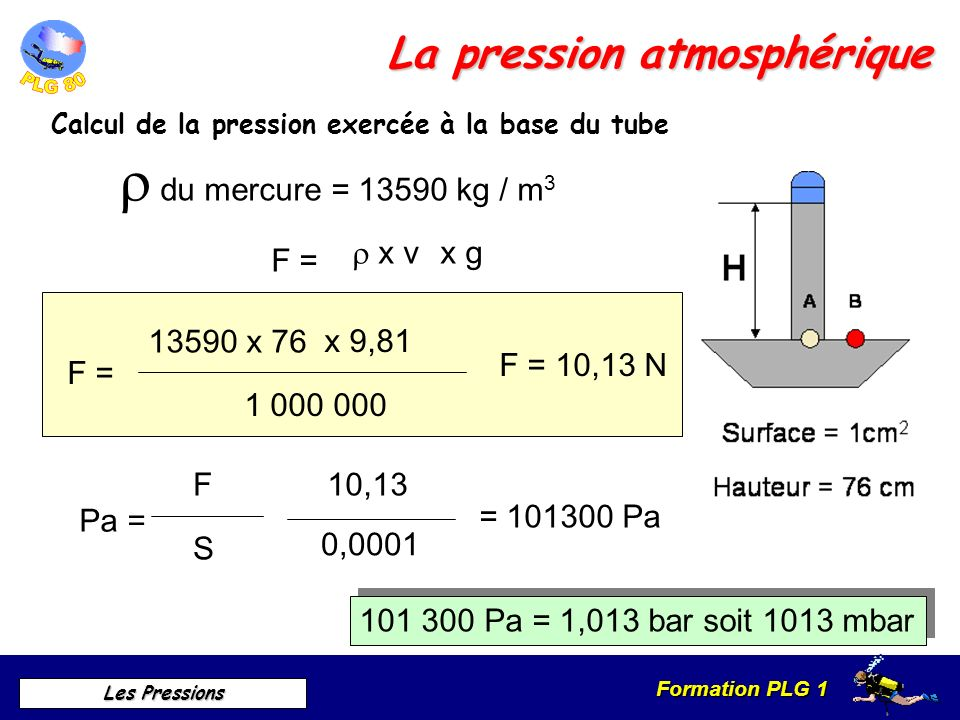 Formation PLG 1 Les Pressions La pression atmosphérique Calcul de la pression exercée à la base du tube F = x v x g du mercure = 13590 kg / m 3 F = 1
