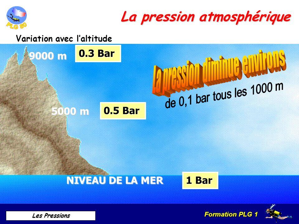 Formation PLG 1 Les Pressions La pression atmosphérique Variation avec laltitude NIVEAU DE LA MER 1 Bar 5000 m 0.5 Bar 9000 m 0.3 Bar