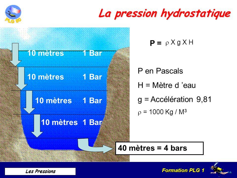 Formation PLG 1 Les Pressions La pression hydrostatique P = X g X H P en Pascals H = Mètre d eau g = Accélération 9,81 = 1000 Kg / M 3 10 mètres1 Bar1