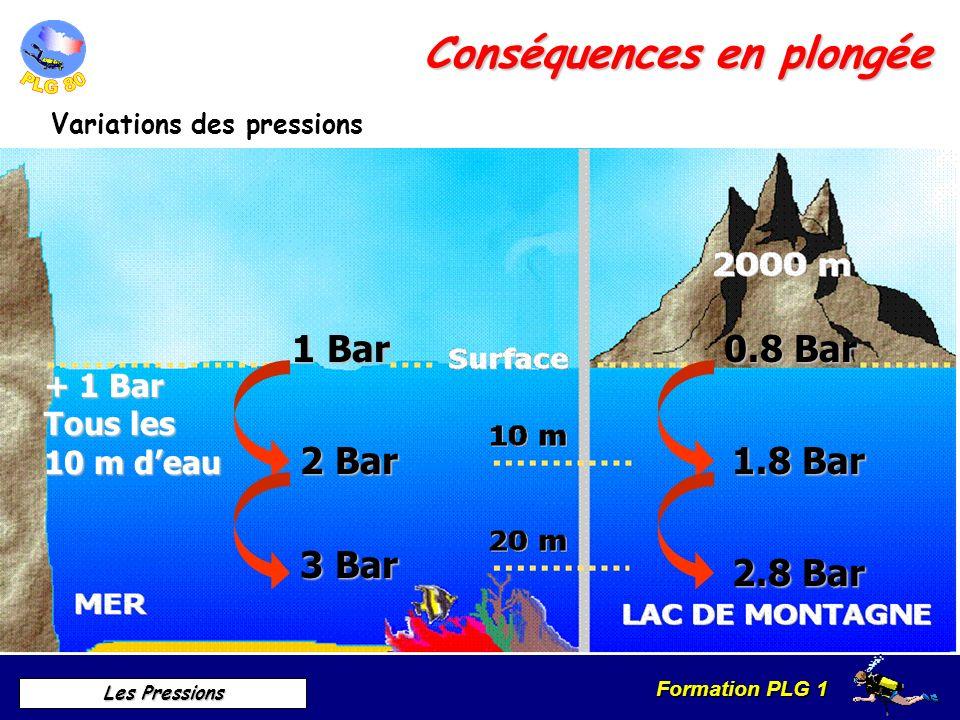 Formation PLG 1 Les Pressions Conséquences en plongée Variations des pressions 1 Bar 0.8 Bar + 1 Bar Tous les 10 m deau 2 Bar 3 Bar 1.8 Bar 2.8 Bar