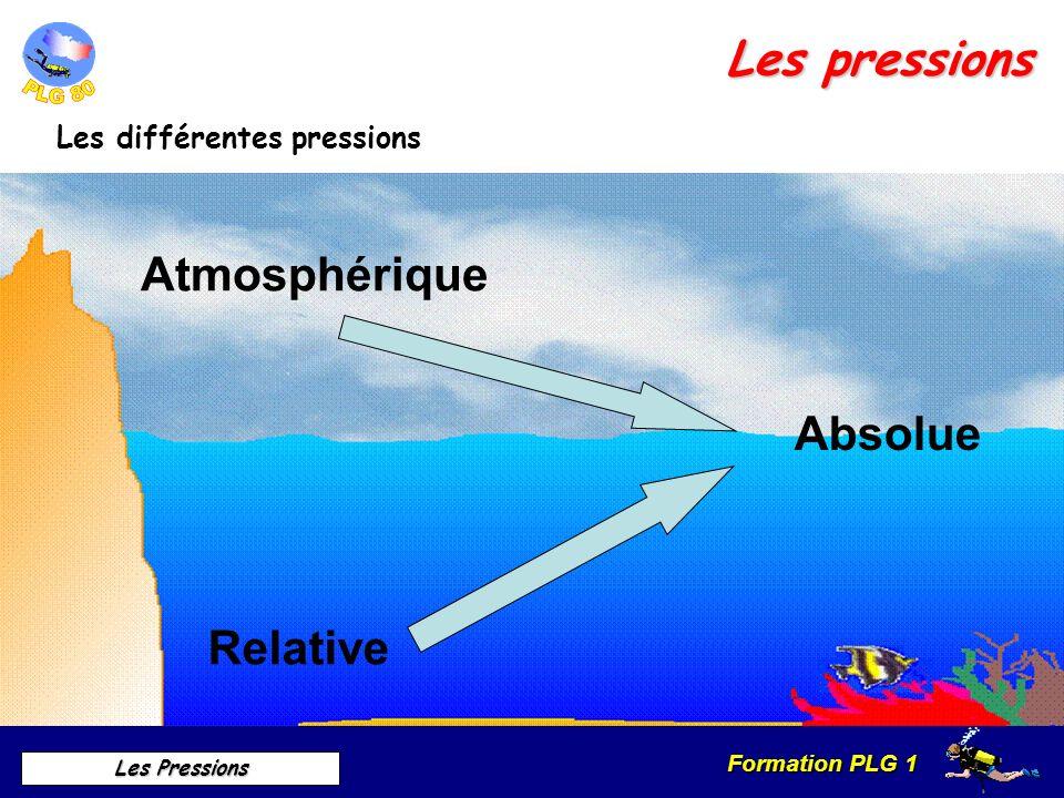 Formation PLG 1 Les Pressions Les pressions Les différentes pressions Atmosphérique Relative Absolue