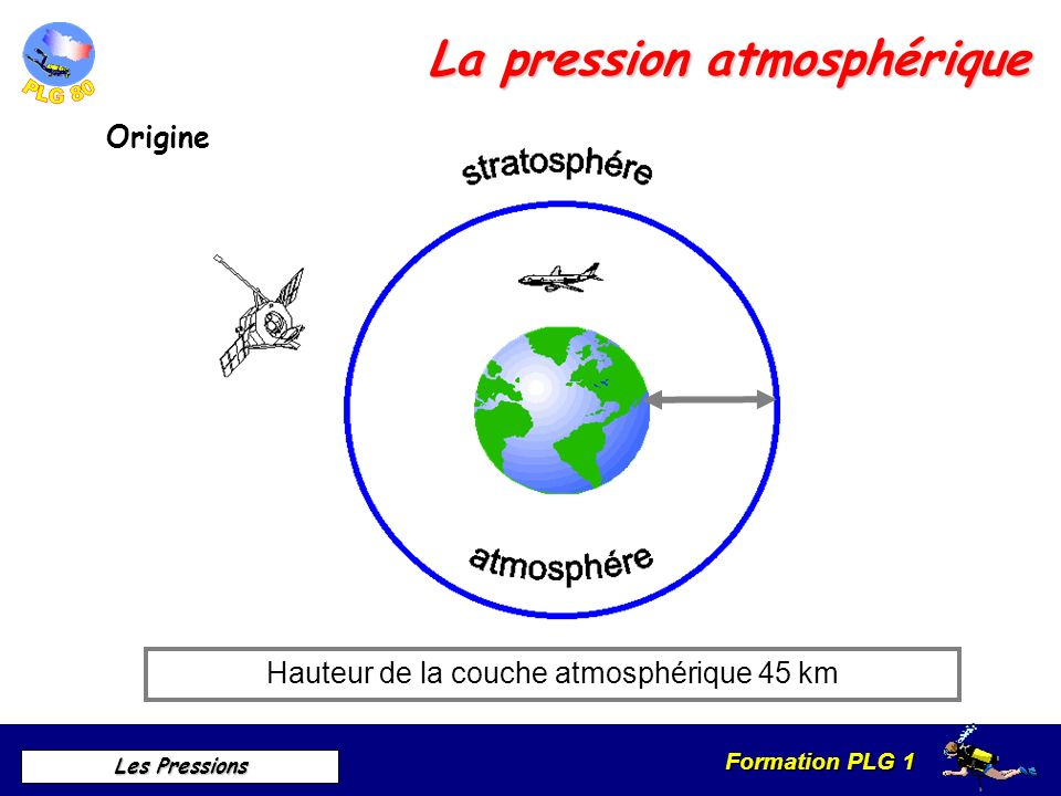 Formation PLG 1 Les Pressions La pression atmosphérique Origine Hauteur de la couche atmosphérique 45 km