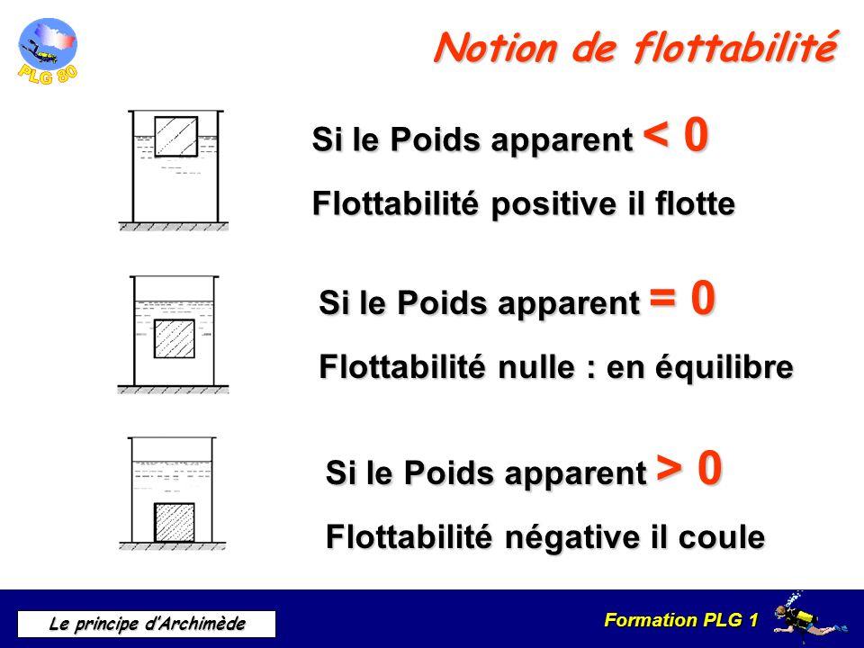 Formation PLG 1 Le principe dArchimède Notion de flottabilité Si le Poids apparent < 0 Flottabilité positive il flotte Si le Poids apparent = 0 Flotta